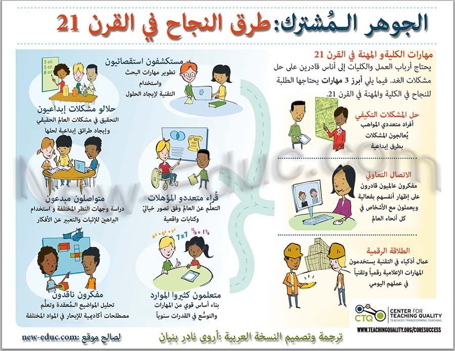 مهارات القرن الواحد و العشرين Educational Technology Elementary Training Teachers Education