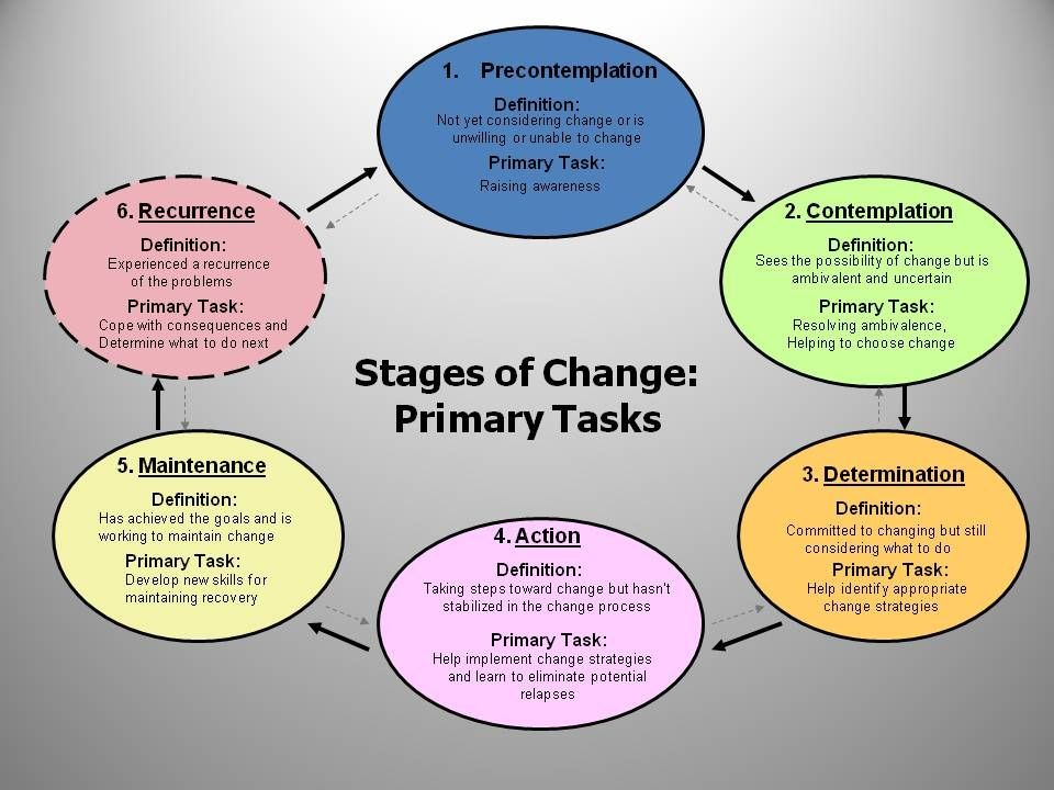 Printable Stages Of Change Diagram Trusted Wiring Diagram