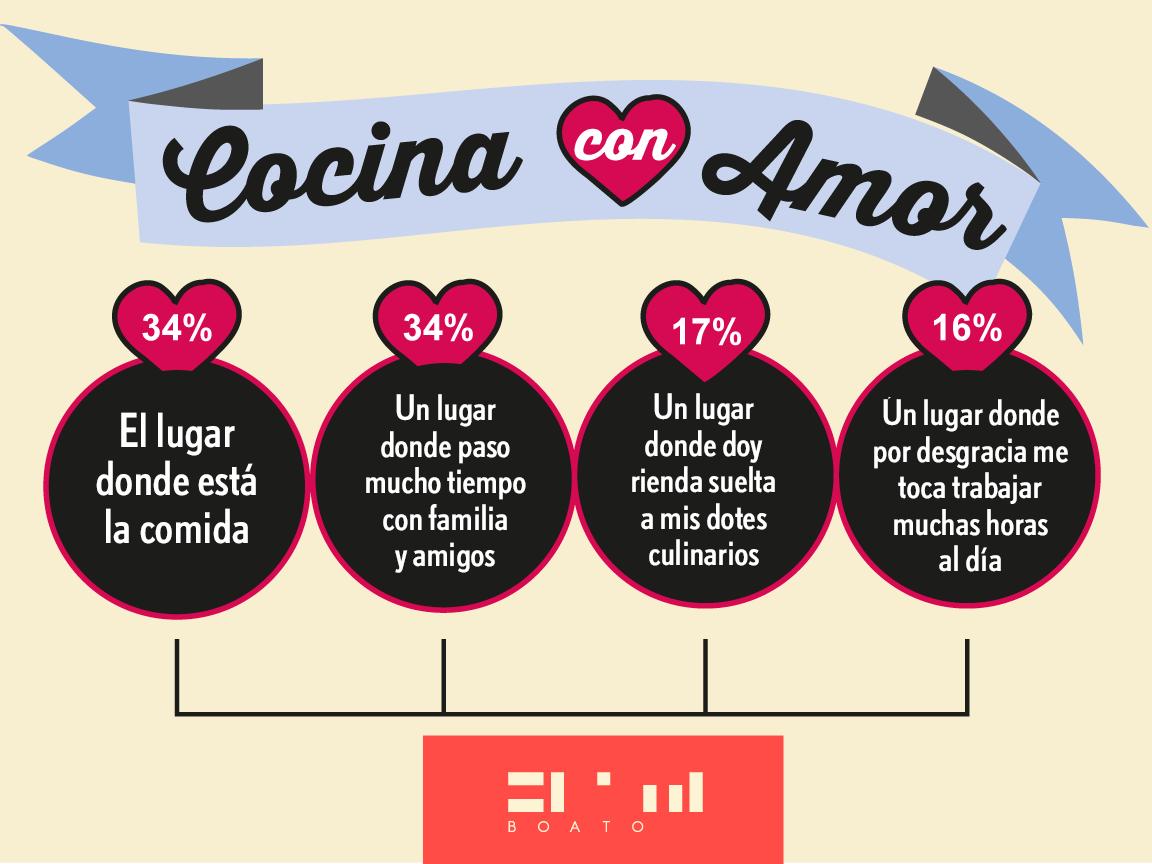 Datos curiosos sobre la cocina y el amor infograf as de for Trucos de cocina curiosos