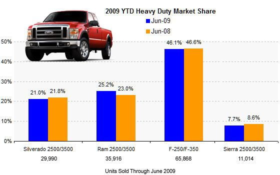 2020 Trucks Chevy Ford Dodge Beyond The Numbers Full Size Pickup Year To Date Sales Year Of Dates Years Full Size Pickup Truck