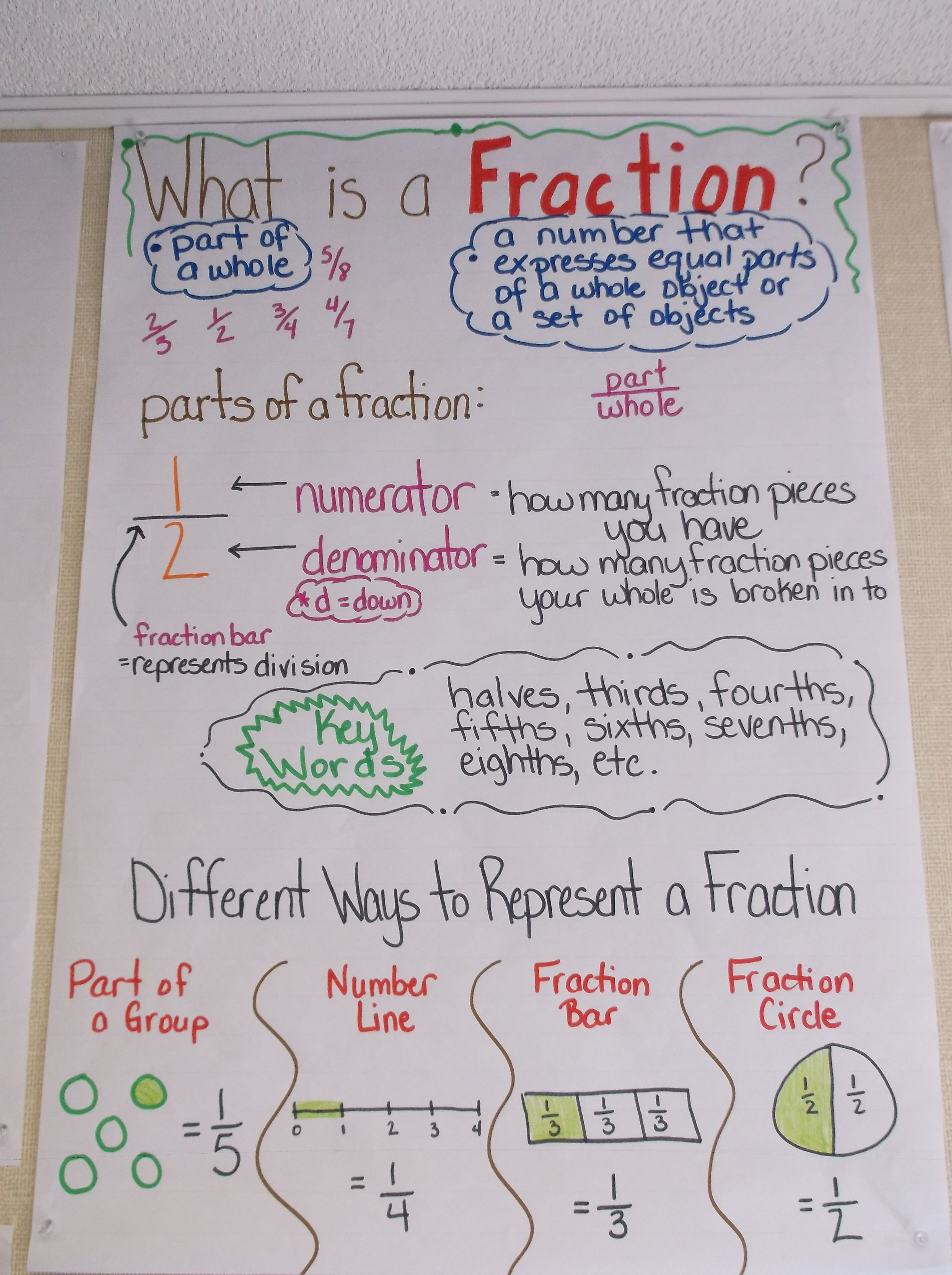Math What Is A Fraction Parts Of A Fraction Numerator