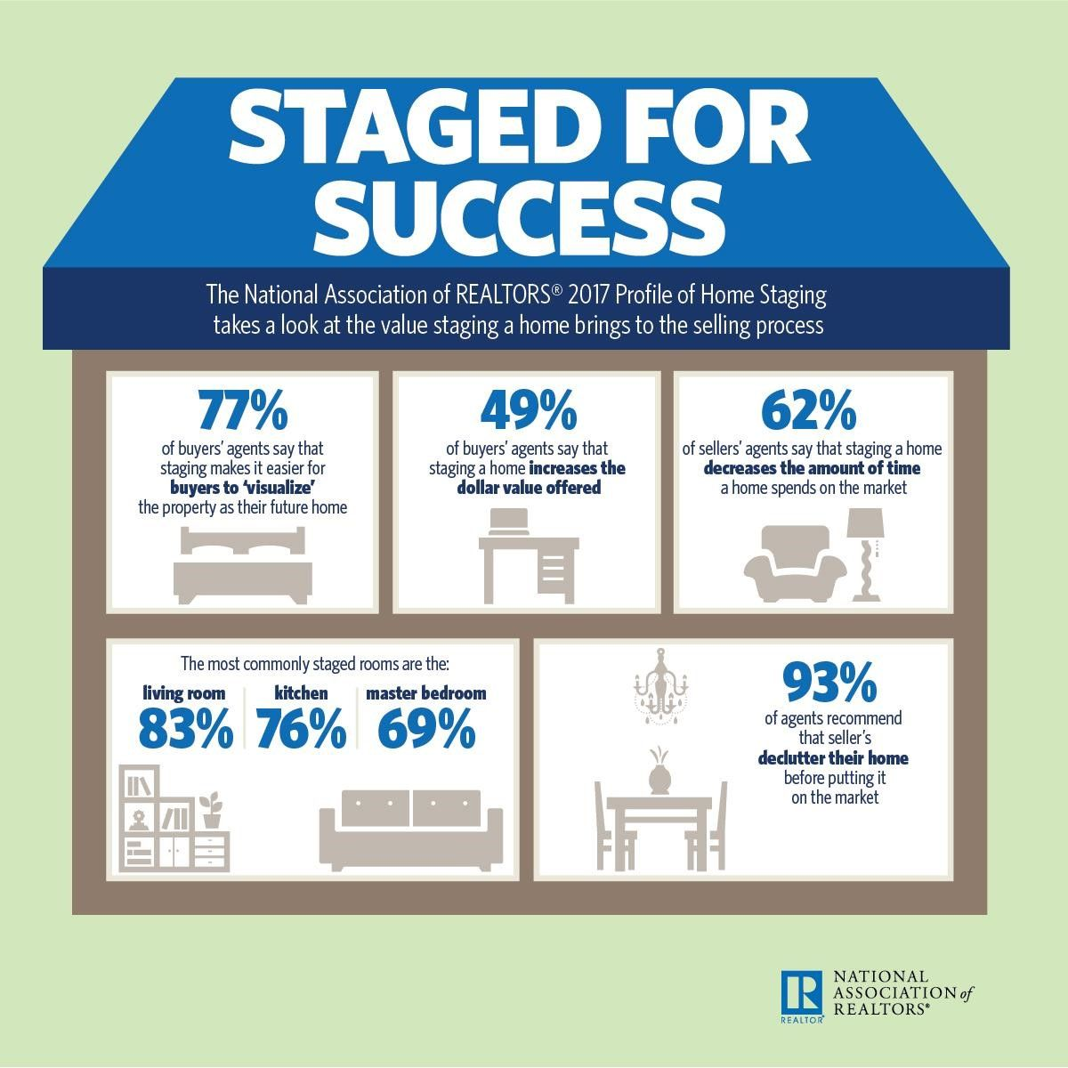 This Infographic Is Important For Those Who Need To Sell Their Homes This Spring Home Staging Sale House Real Estate Staging