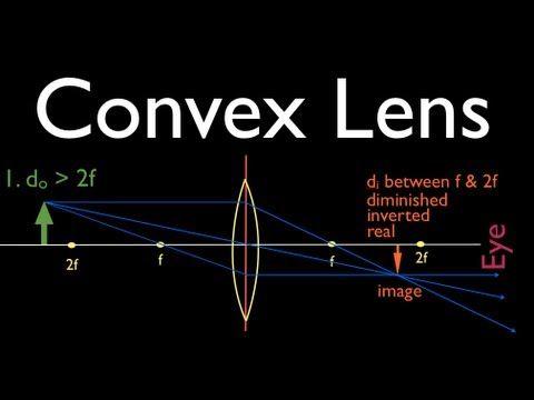 Lenses For Ray Diagram Physics 2002 Mitsubishi Montero Sport Fuel Pump Wiring Diagrams Convex Lens Youtube Teacher Science