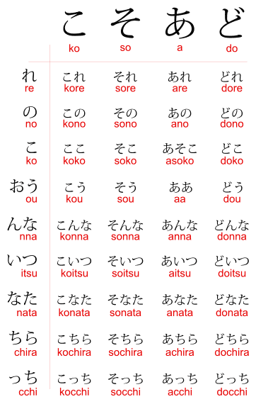 Download This Kosoado Chart To Never Forget The 2 Words That Don T Follow The Rules Japanese Language Learning Japanese Language Lessons Learn Japanese Words