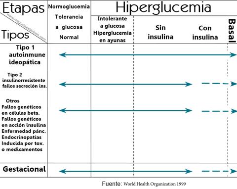 Las etapas de la diabetes tipo 1a