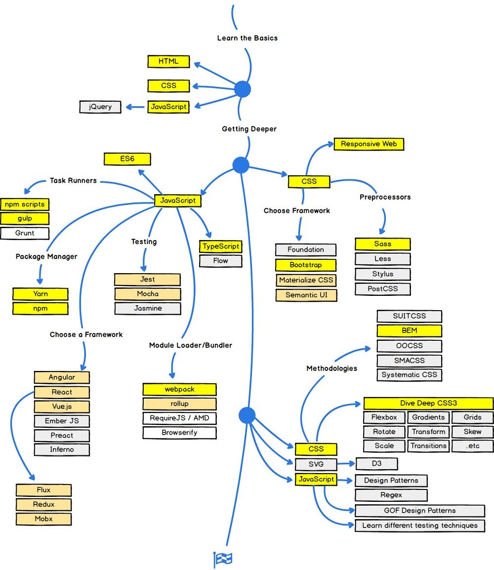 Web Development Road Map Front End Web Development Web Design