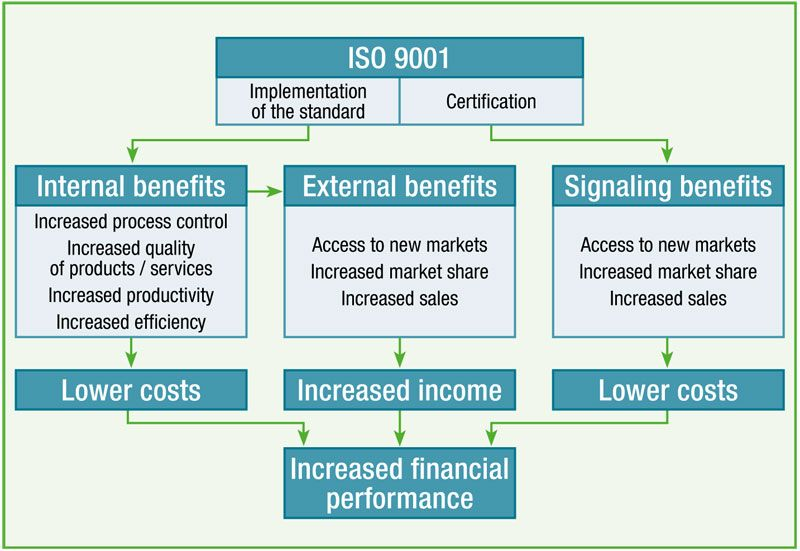 Does ISO 9001 pay? Analysis of 42 studies Managed it