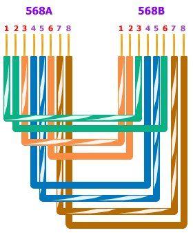Urutan Warna Kabel Lan : urutan, warna, kabel, Urutan, Warna, Pemasangan, Kabel, Http://kudalu.com/urutan-warna, -pemasangan-kabel-lan/, Warna,, Website