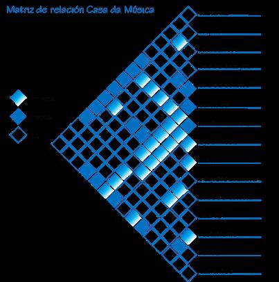 Editar Matriz De Relaci N Arquitectura Pinterest