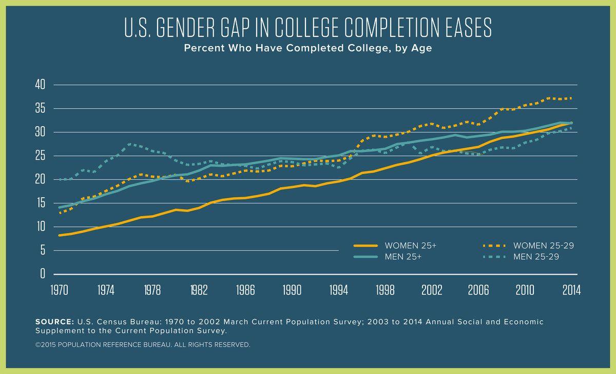 Prbdata Us Women Ages 25 29 Surpass Men In College Completion Wd2016 Worldpopdata Prbdata Women Ages 25 29 Gender Gap Complete College Empowerment