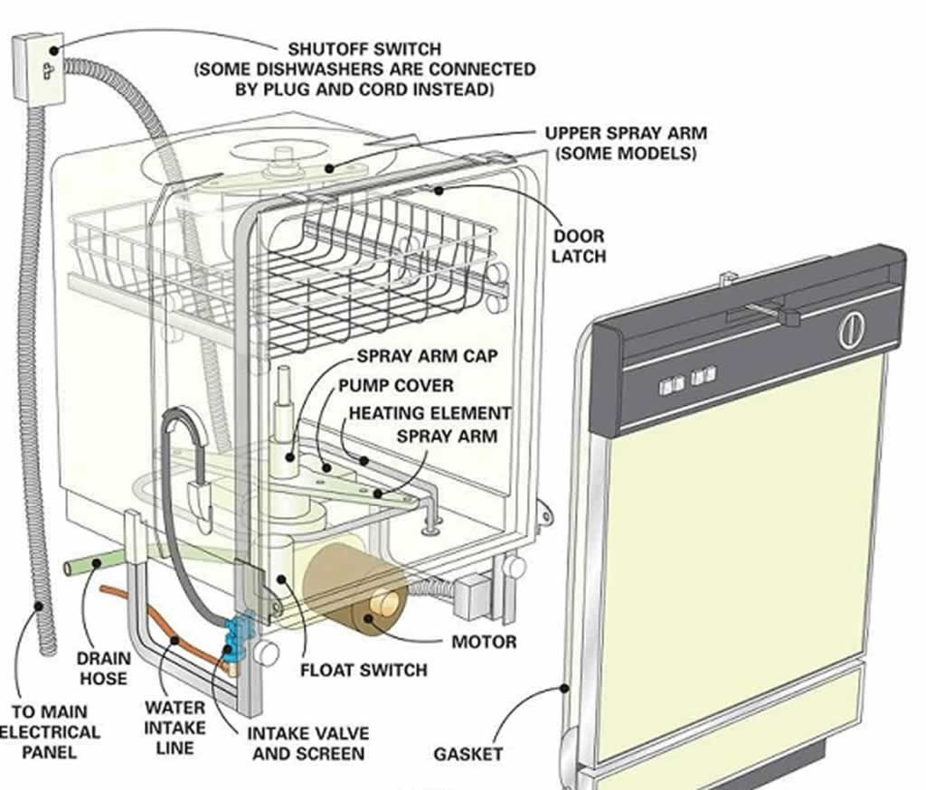 Common Dishwasher Faults And How To Fix Them Handyman Tips Dishwasher Repair Appliance Repair Repair