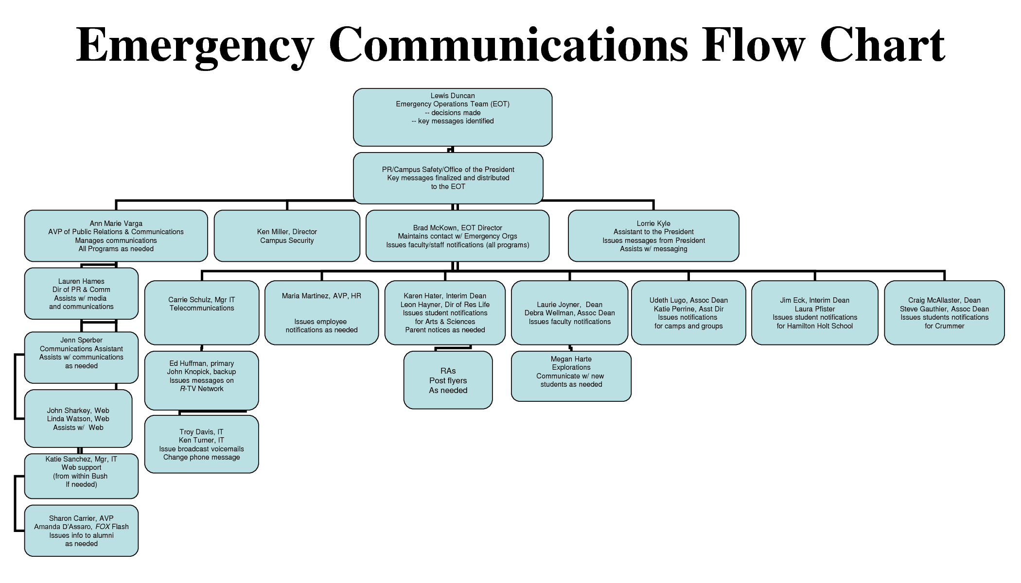 Ideas for a Communication Planning Emergency