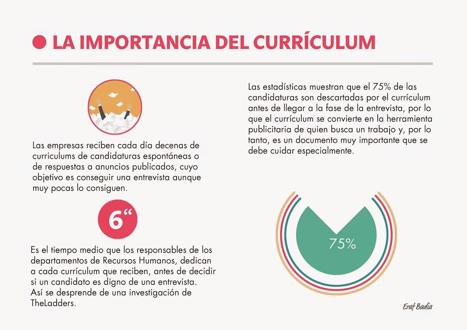 La importancia de un buen currículum en la búsqueda de empleo ...