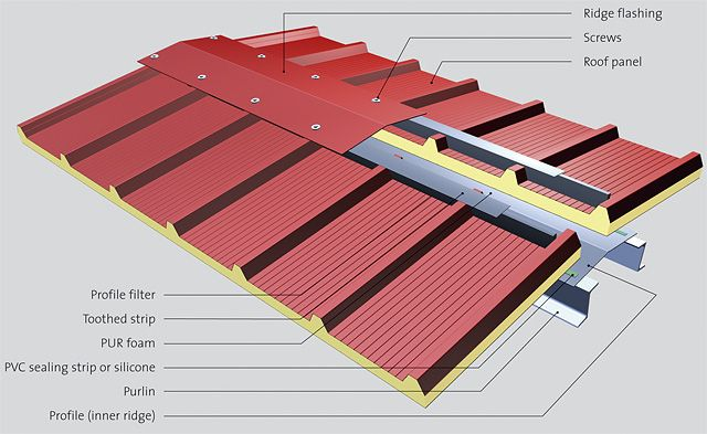 Sandwich panel roof google structural for Prefabricated roofing systems