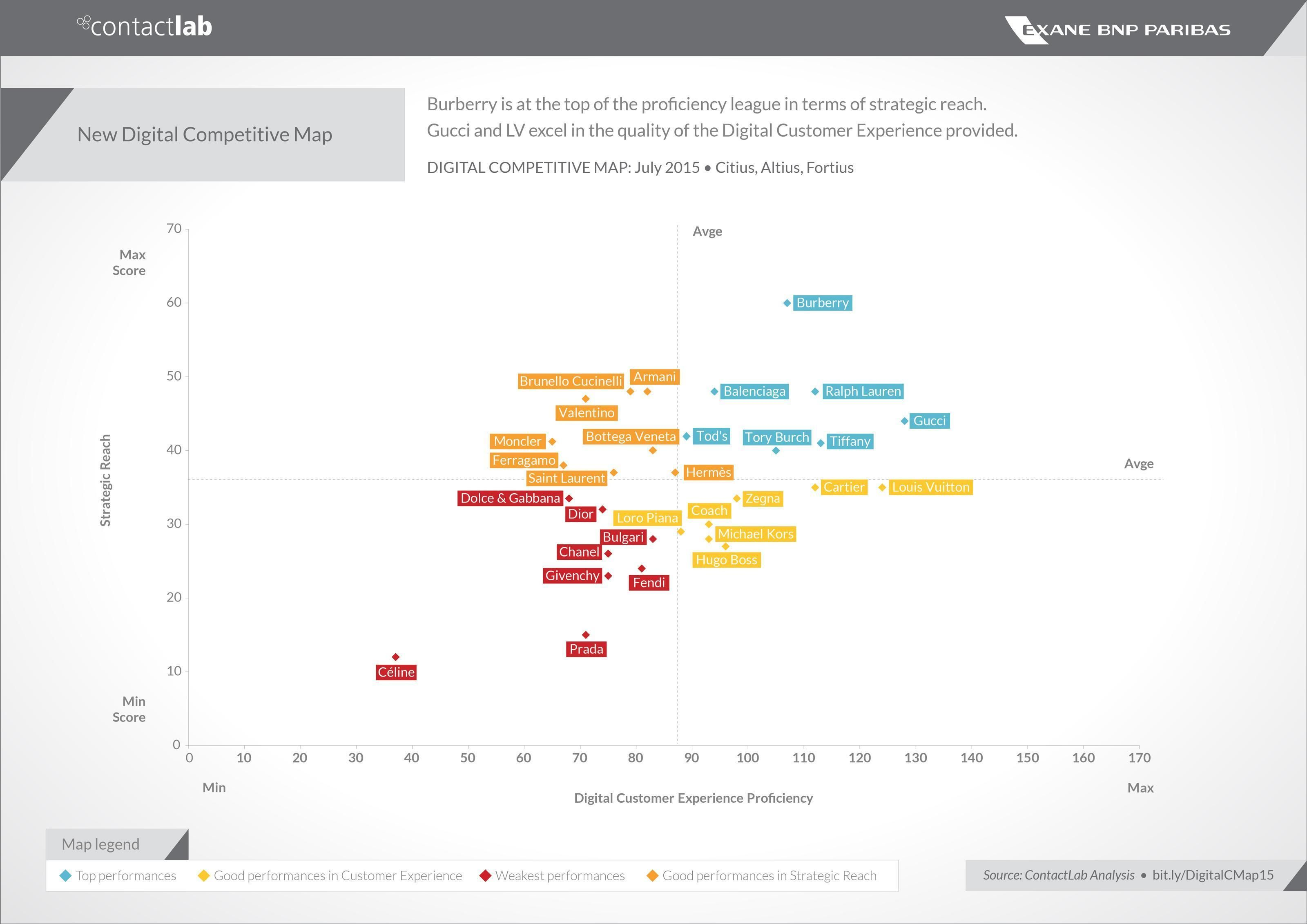 #Fashion #Digital Competitive Map by ContactLab and Exane BNP Paribas