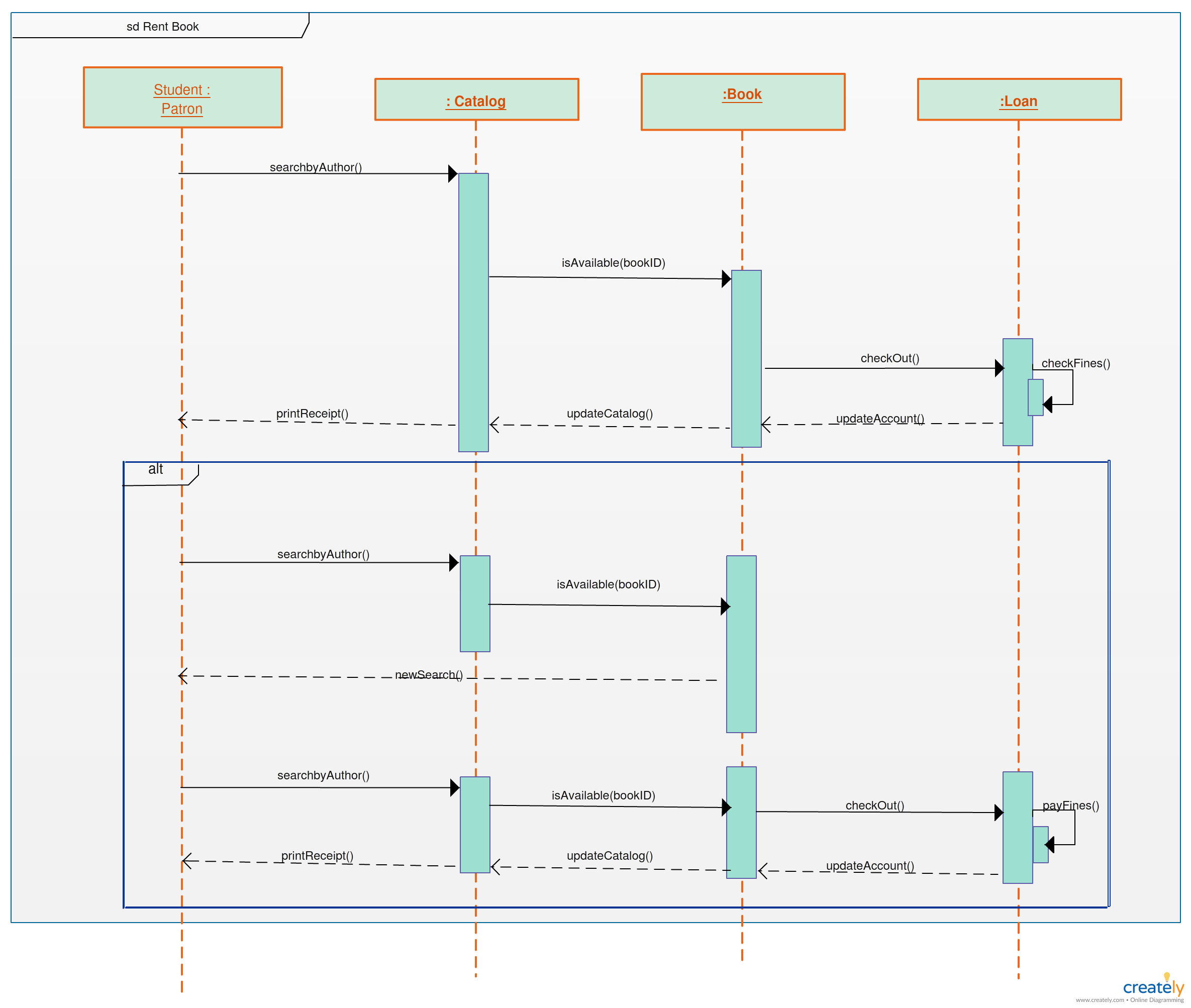 If You Re Working On A Library System Be Sure To Have A Uml Diagram On Hand The Chart Below Shows Sequential Actions And Acto Sequence Diagram Diagram System