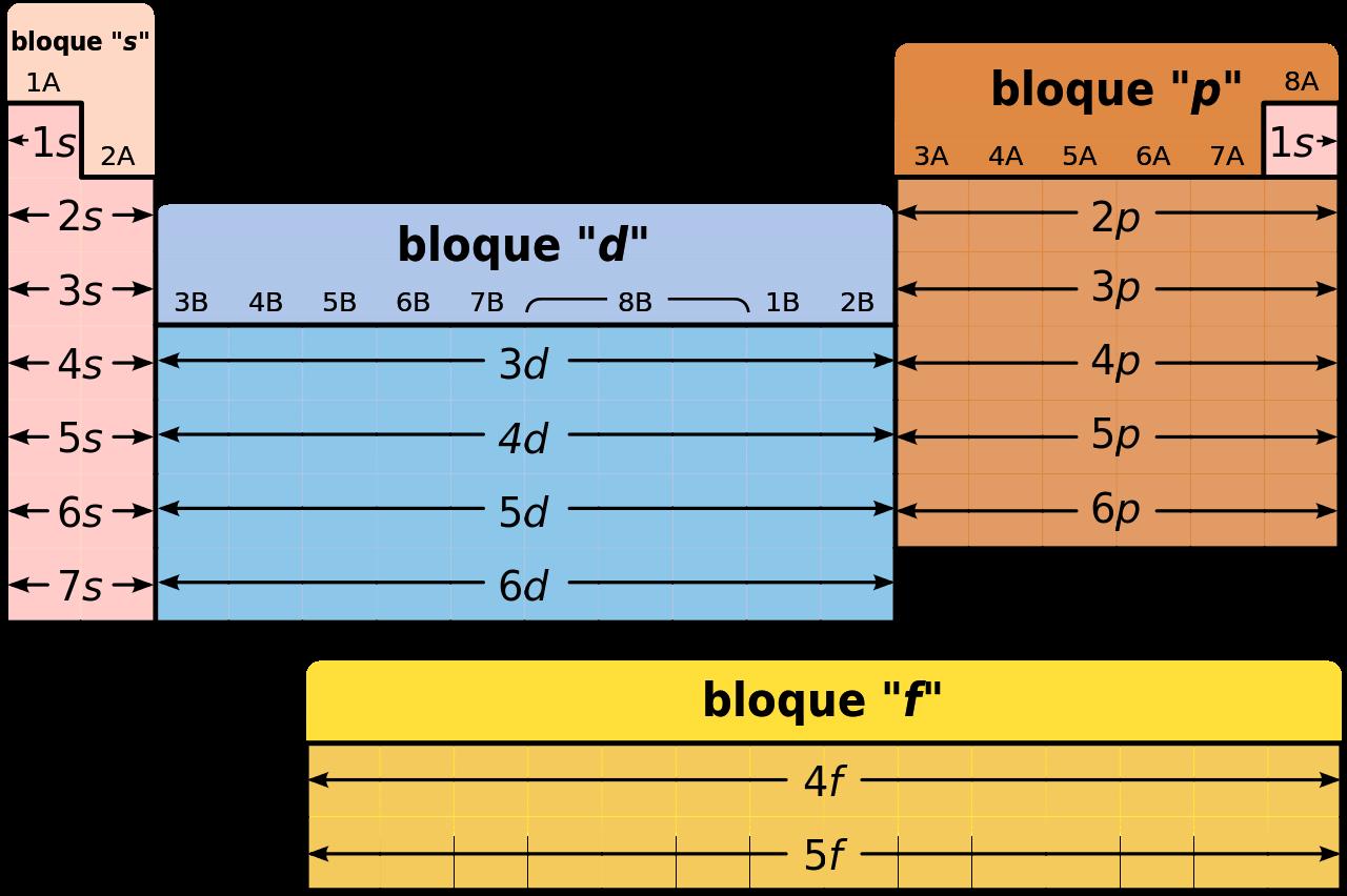 Elementos Del Bloque P Wikipedia La Enciclopedia Libre Tabla Periodica De Quimica Ensenanza De Quimica Clase De Quimica