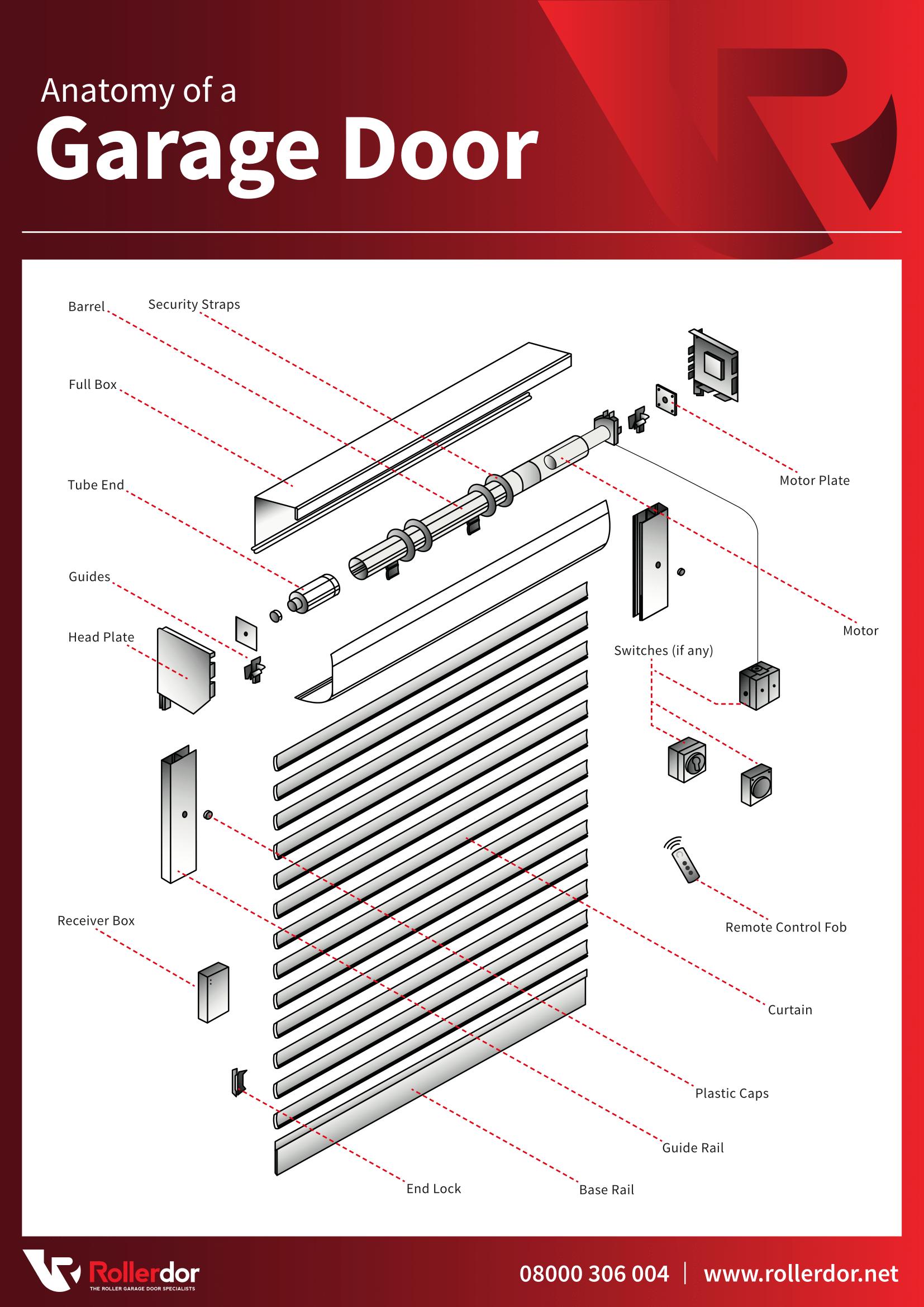 Pin by Adtrak on Copywriting | Pinterest | Garage doors
