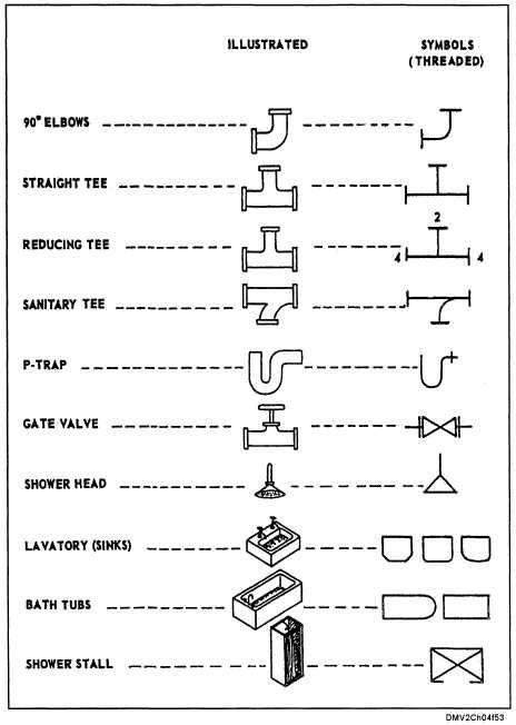 Image Result For Plumbing Symbols Diy Plumbing Plumbing