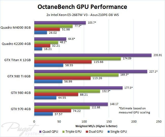 Octanerender Octanebench Video Card Benchmark Performance Video Card Physics