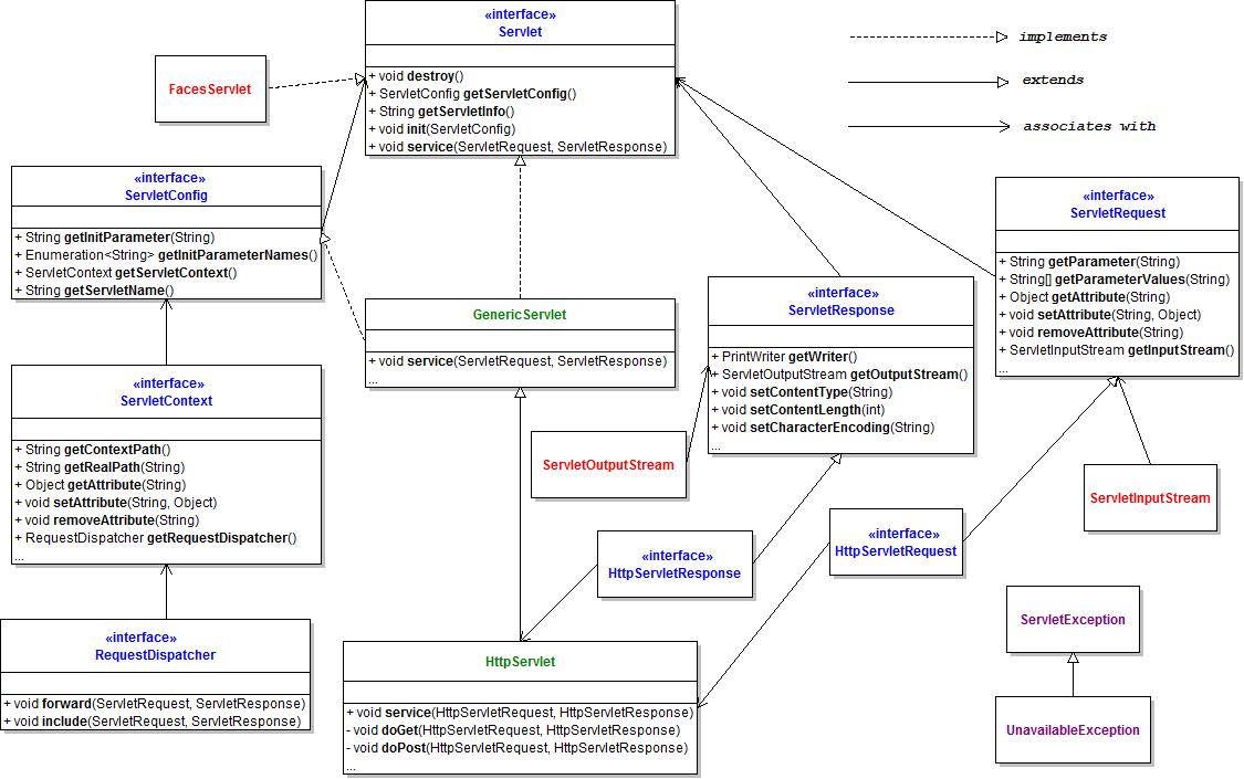 3115652fd3cfbb589adb44c154c89fd9g what is servlet application programming interface coding security baditri Gallery