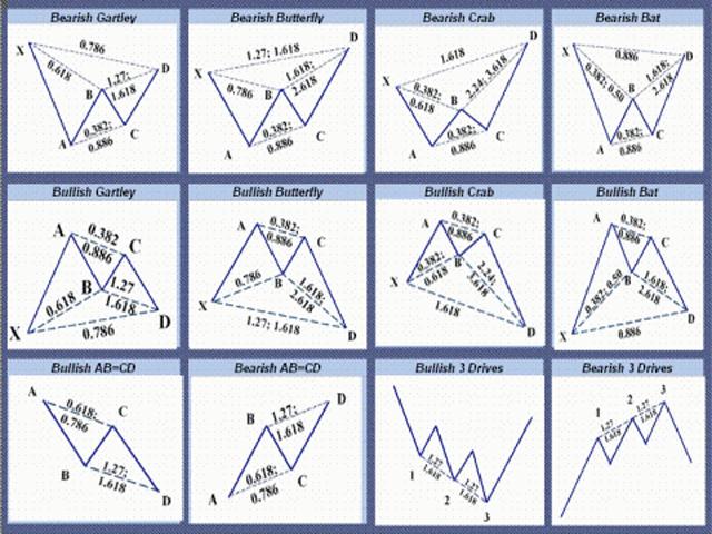 Harmonic patterns in forex trading funkcjonariusze msw betting