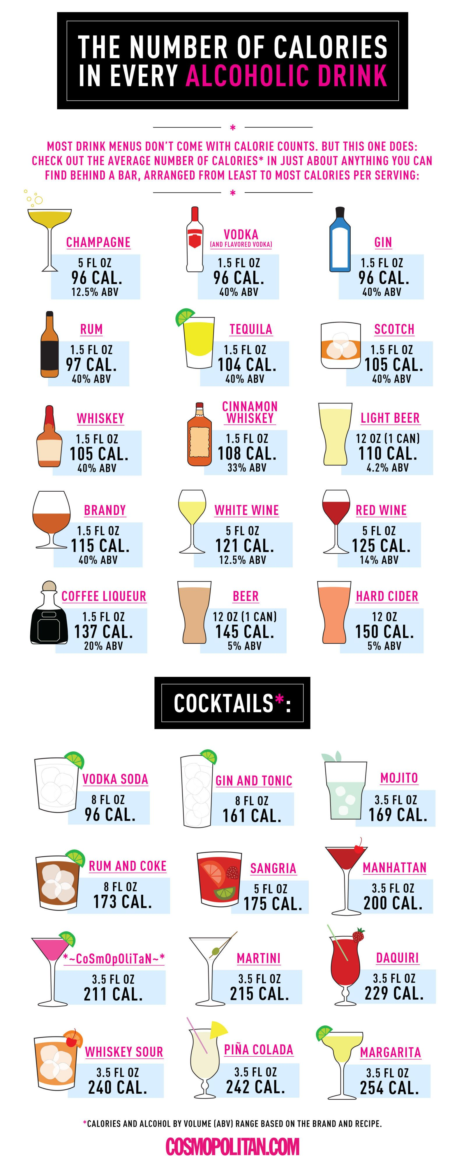 See The Calorie Information Every Alcoholic Beverage Is Missing In One Handy Chart Alcohol Calories Alcoholic Drinks Calorie Chart