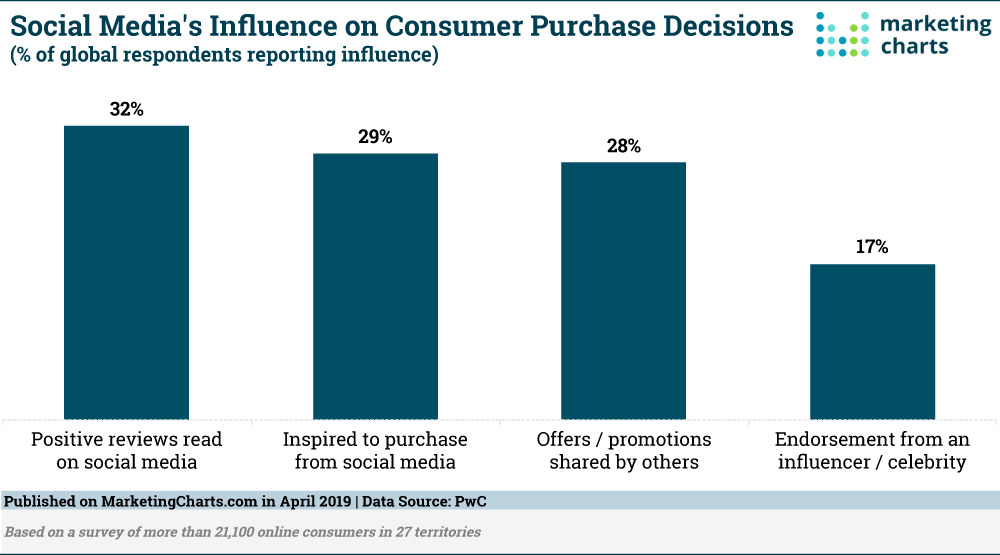 Consumers Consider Reviews More Influential Than Influencer Or Celebrity Endorsements Media Influence Marketing Social Media