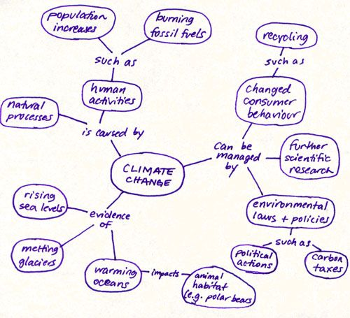 Developing research topics (using concept maps) | Methods