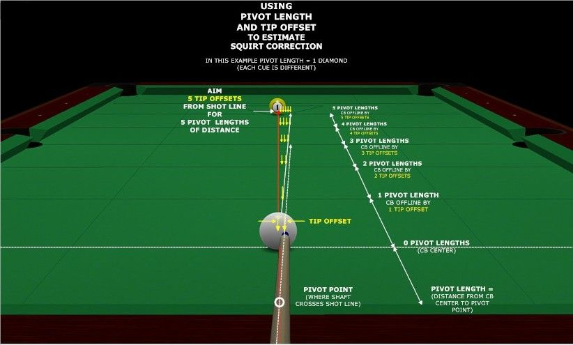 Cue Pivot Point Squirt Measurement Billiards Pool And