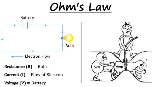 Spirituality Quantum Physics Life T6 1 Ohm S Law Ohms Law Quantum Physics Spirituality Quantum Physics Science