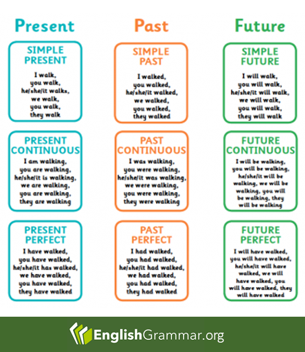 English Grammar - Present - Past - Future | English ...