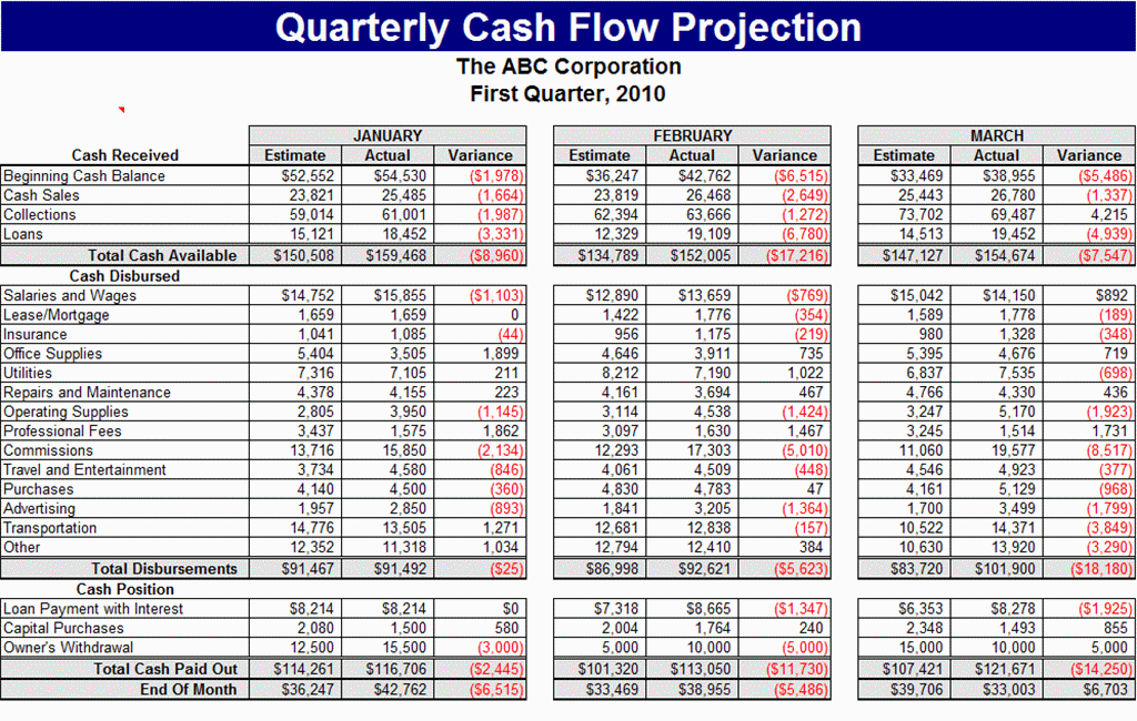 Quarterly Cash Flow Projection Forecasts Cash Flow Statement Cash Flow Flow