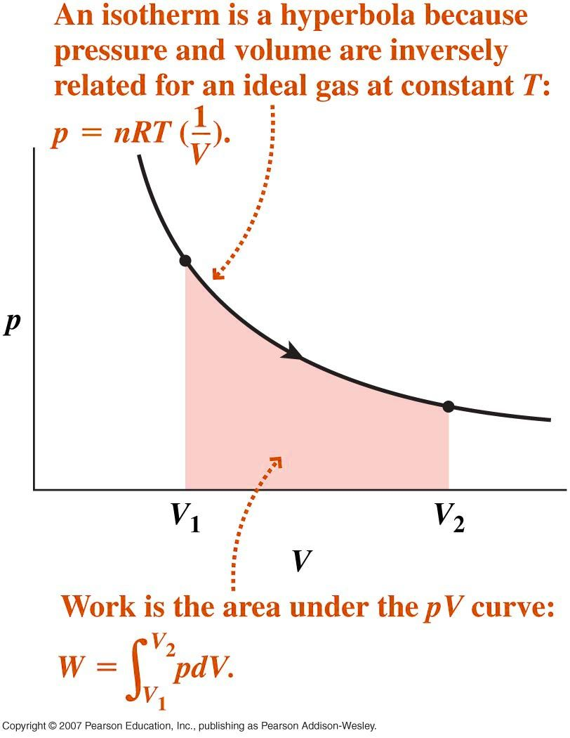 Therm Firstlaw Fig3 Jpg 812 1050 Physics And Mathematics Learn Physics Mathematics Geometry