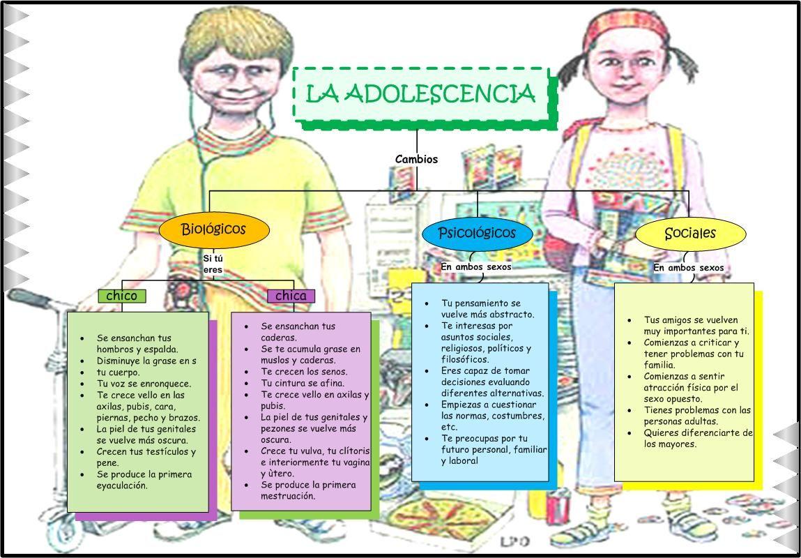 Adolescencia Pubertad Y Adolescencia Cambios En La Adolescencia Madre Adolescente