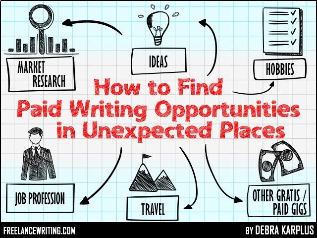how to paid writing opportunities in unexpected places  how to paid writing opportunities in unexpected places