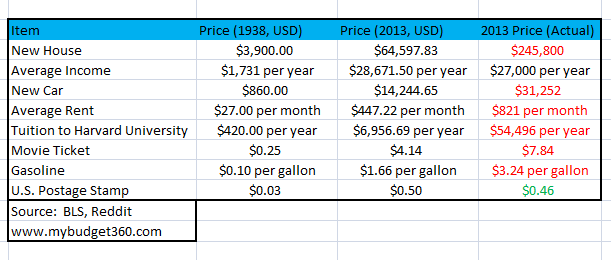 1938 vs. 2013, inflation and actual prices.