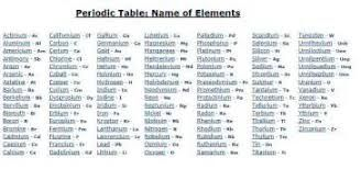 image result for periodic table of elements with names - Periodic Table Search By Name