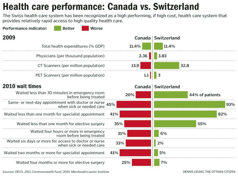 Graphic Health care performance Canada vs. Switzerland