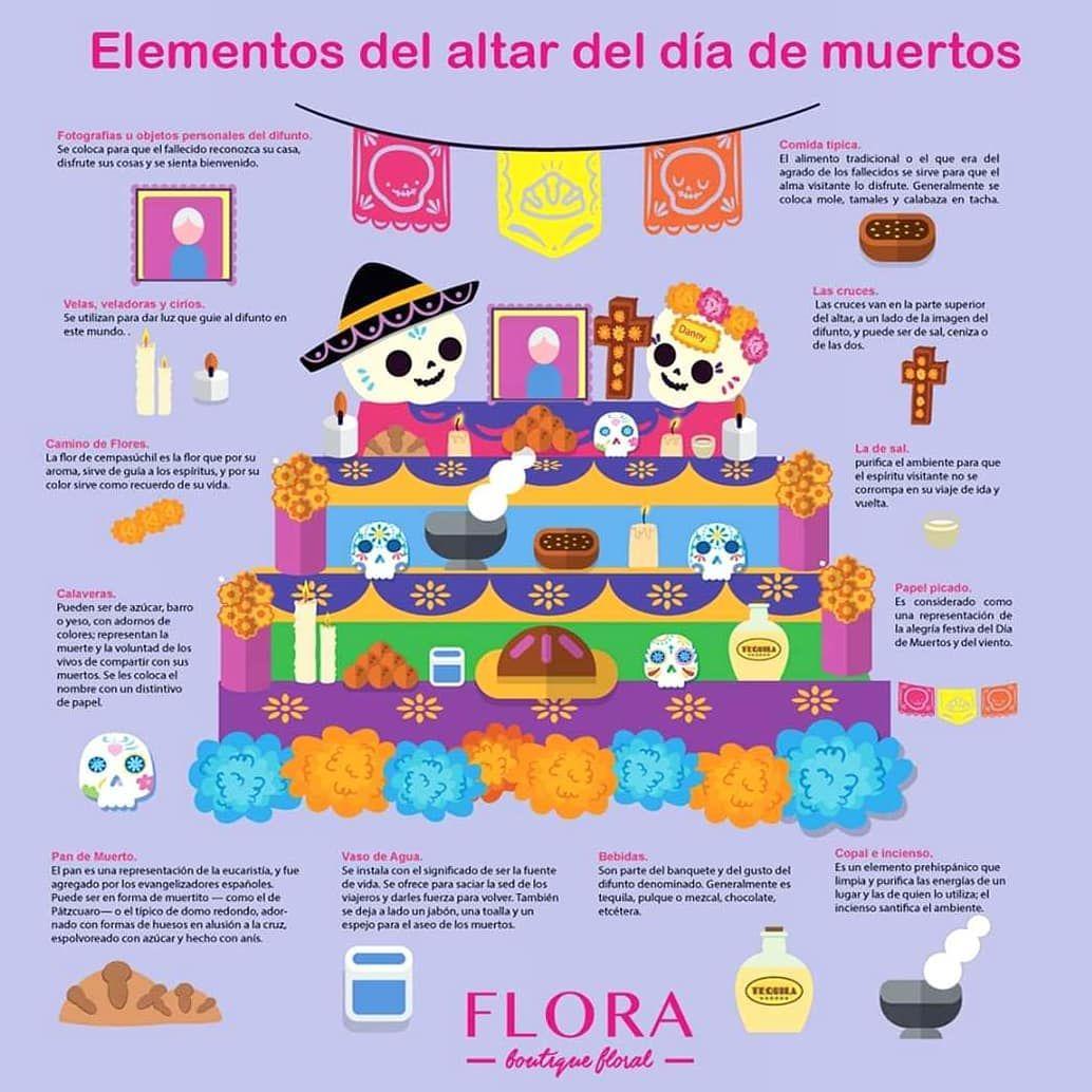 What Good News Visit Https Ift Tt 2pfel8h Find Out How Much Your Chances To Win Free Gift Altar De Muertos Elementos Dia De Muertos Ofrenda De Muertos