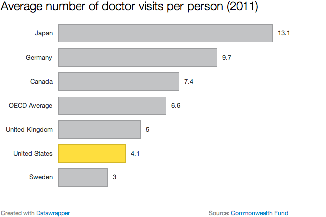 These 15 Charts Show Our Health Care Prices Are Totally Insane