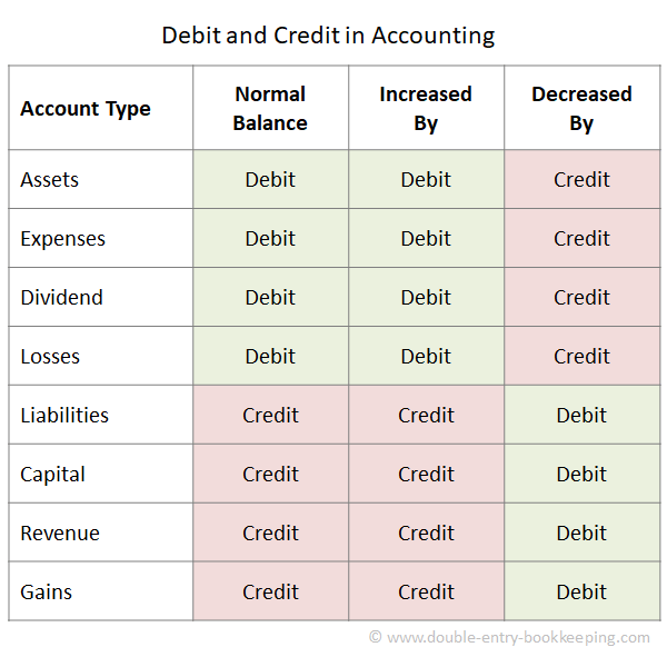 Debit and Credit in Accounting Double Entry Bookkeeping