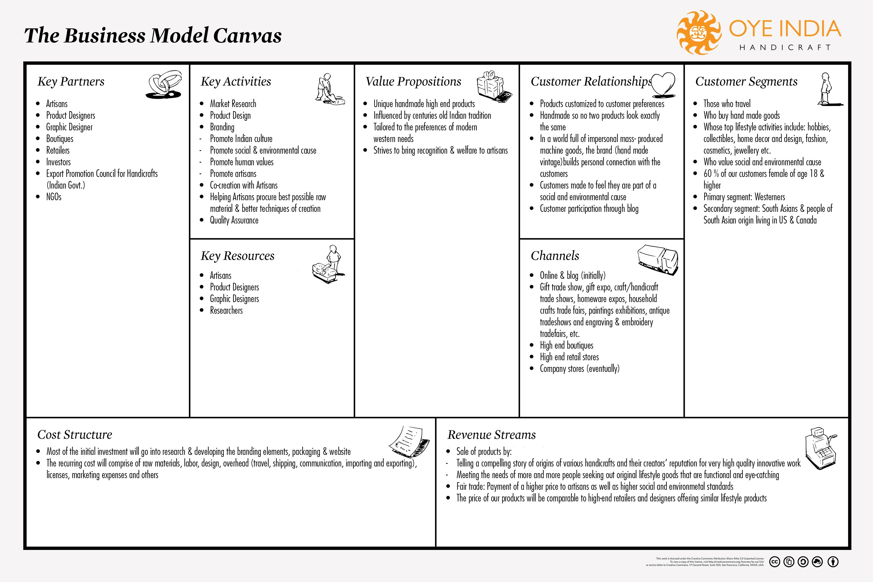 Oye India Handicraft  Business Model Canvas