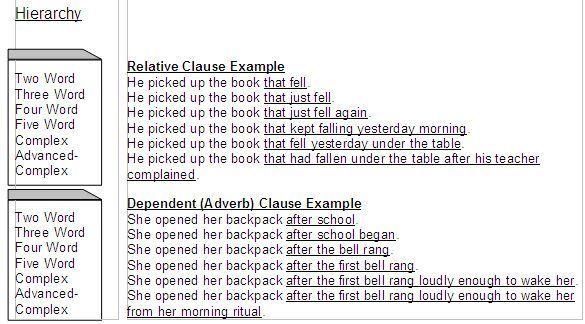 Complex Sentence Examples English Pinterest Complex Sentence