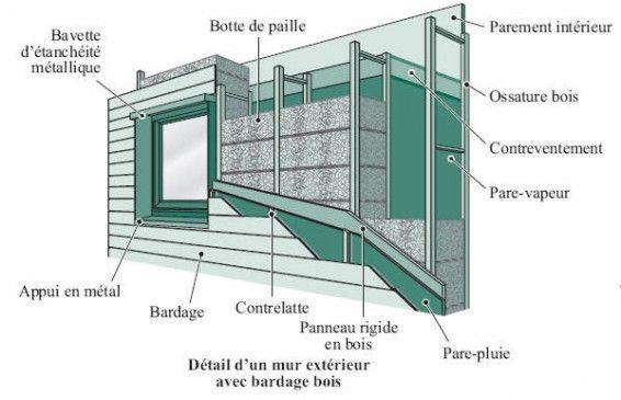 Comment a Marche  La Construction En Paille  Mur Exterieur