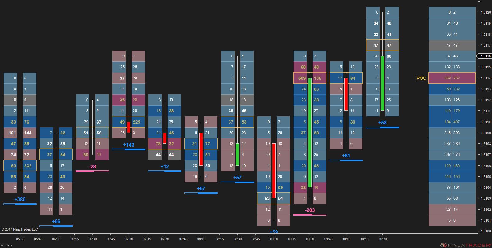 Ninza Co Order Flow Presentation For Ninjatrader 8 Footprint Chart Chart Stock Charts Presentation