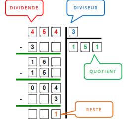 La division | Division cm1, Calcul écrit, Memotechnique