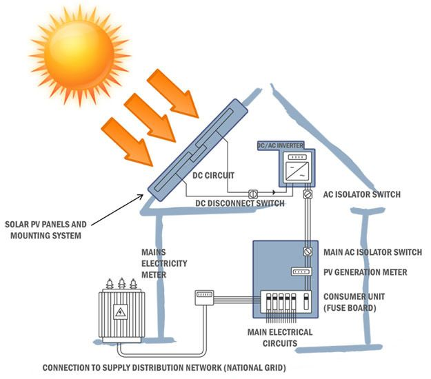 Amazing Wiring Wizard Thick Reznor Unit Heater Wiring Diagram Flat Ibanez Srx3exqm1 Technical Service Bulletin Lookup Young Simple Solar System Diagram SoftInstalling A Circuit Breaker Solar Cells How They Work   Project   Solar PV   Pinterest
