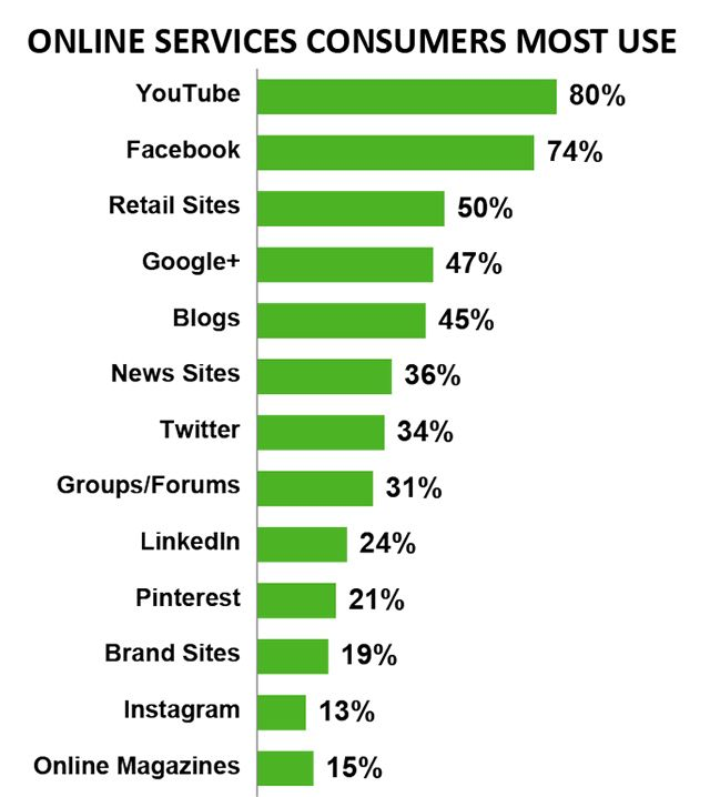 online services Consumers Most Used