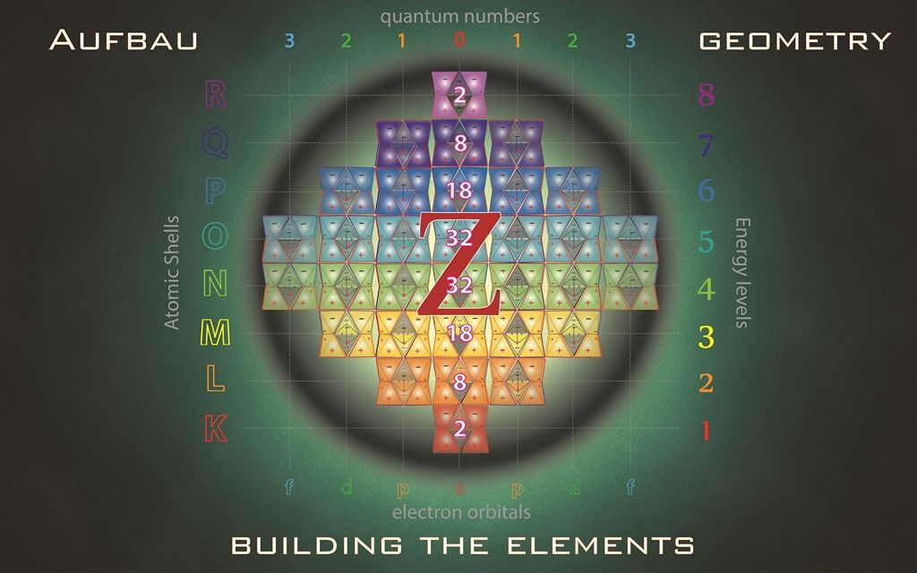 Tetryonics 4806 - Element construction using charged geometries - new periodic table energy level electrons